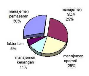 Pengelompokkan faktor-faktor keberhasilan pengusahaan jasa bengkel motor berdasarkan aspek-aspek manajemen