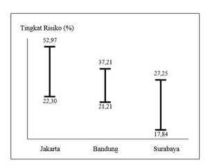 Tingkat Risiko Usaha Bengkel Motor