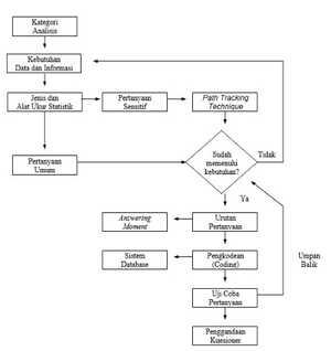 Diagram Alur Penyusunan Kuesioner