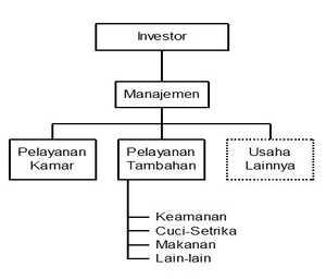 Bentuk dan Struktur  Manajemen Rumah KOST