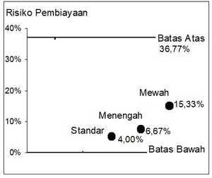 risiko Pembiayaan KOST Sampel Jakarta