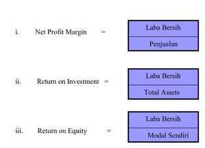 Analisa Profitabilitas Usaha Waralaba / Franchise