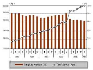Perkembangan Tingkat Hunian dan Tarif Sewa Pusat Perbelanjaan  di Jabodetabek