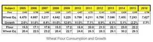 Wheat Flour Consumption and Growth