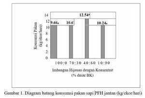 Diagram batang konsumsi pakan sapi PFH jantan